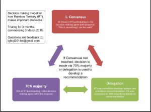 RT decision making model v3